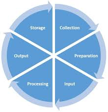 data-processing-cycle